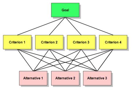 معرفی روش فرایند تحلیل سلسله مراتبی(AHP)